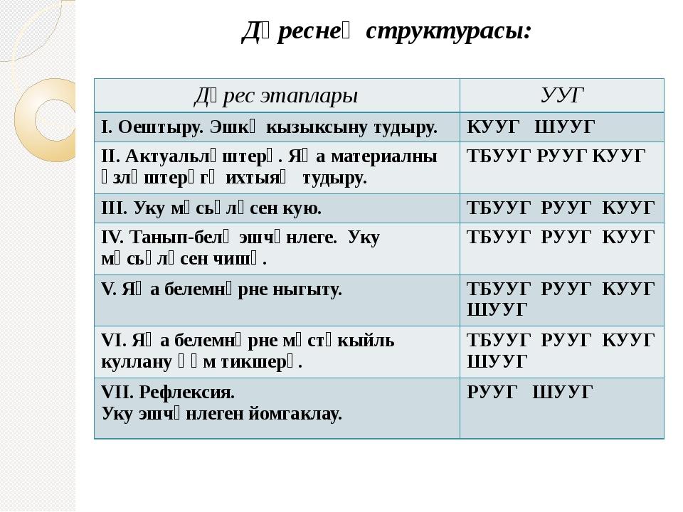 Дәреснең структурасы: Дәрес этаплары УУГ I.Оештыру.Эшкәкызыксынутудыру. КУУГШ...