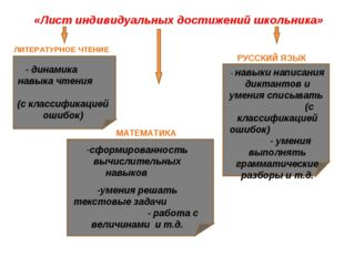 - динамика навыка чтения (с классификацией ошибок) - навыки написания диктант