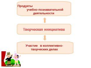 Продукты учебно-познавательной деятельности Участие в коллективно-творческих