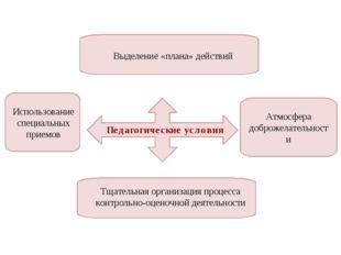 Педагогические условия Выделение «плана» действий Тщательная организация проц