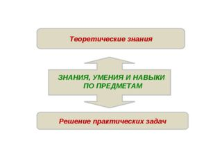 Решение практических задач Теоретические знания ЗНАНИЯ, УМЕНИЯ И НАВЫКИ ПО ПР