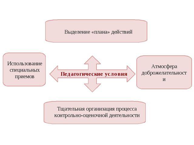 Педагогические условия Выделение «плана» действий Тщательная организация проц...