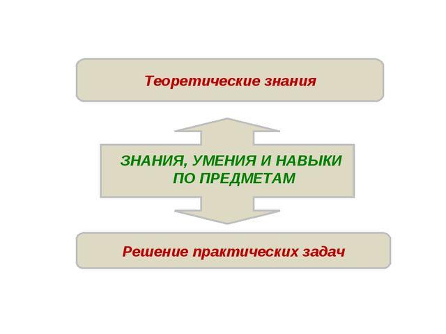 Решение практических задач Теоретические знания ЗНАНИЯ, УМЕНИЯ И НАВЫКИ ПО ПР...