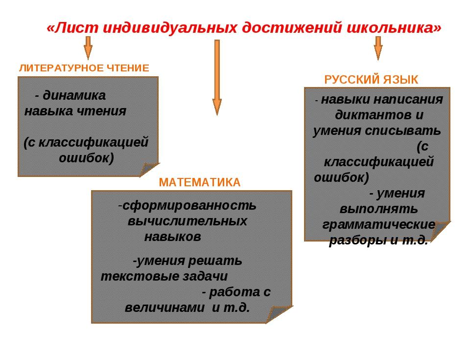 - динамика навыка чтения (с классификацией ошибок) - навыки написания диктант...