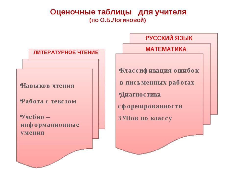Оценочные таблицы для учителя (по О.Б.Логиновой) Навыков чтения Работа с текс...