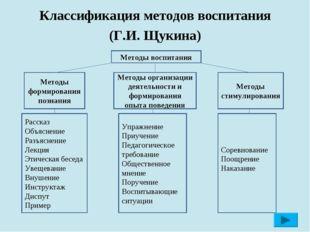 Классификация методов воспитания (Г.И. Щукина) Методы воспитания Методы форм