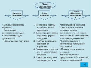 Метод упражнения Средства упражнения Этапы реализации Условия эффективного ис