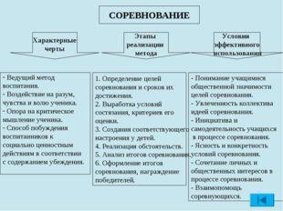 СОРЕВНОВАНИЕ Характерные черты Условия эффективного использования Этапы реали