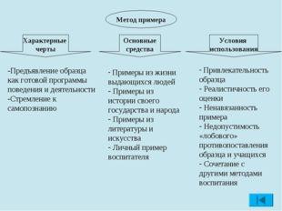 Метод примера Характерные черты Предъявление образца как готовой программы по