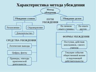 Характеристика метода убеждения Метод убеждения Убеждение словом Убеждение де