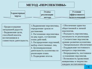 МЕТОД «ПЕРСПЕКТИВЫ» Характерные черты Условия эффективного использования Этап