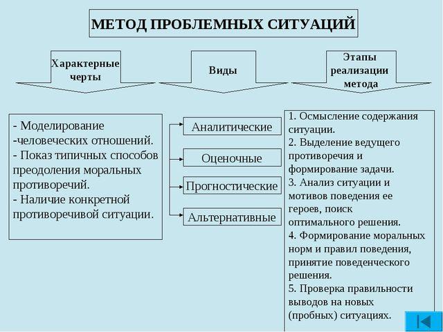 МЕТОД ПРОБЛЕМНЫХ СИТУАЦИЙ Характерные черты Виды Этапы реализации метода Анал...