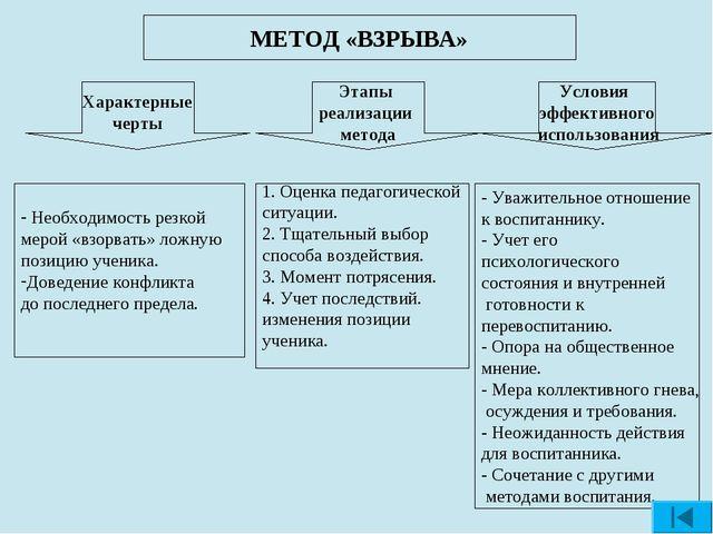 МЕТОД «ВЗРЫВА» Характерные черты Условия эффективного использования Этапы реа...