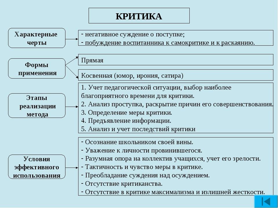 КРИТИКА Характерные черты Формы применения Прямая 1. Учет педагогической ситу...