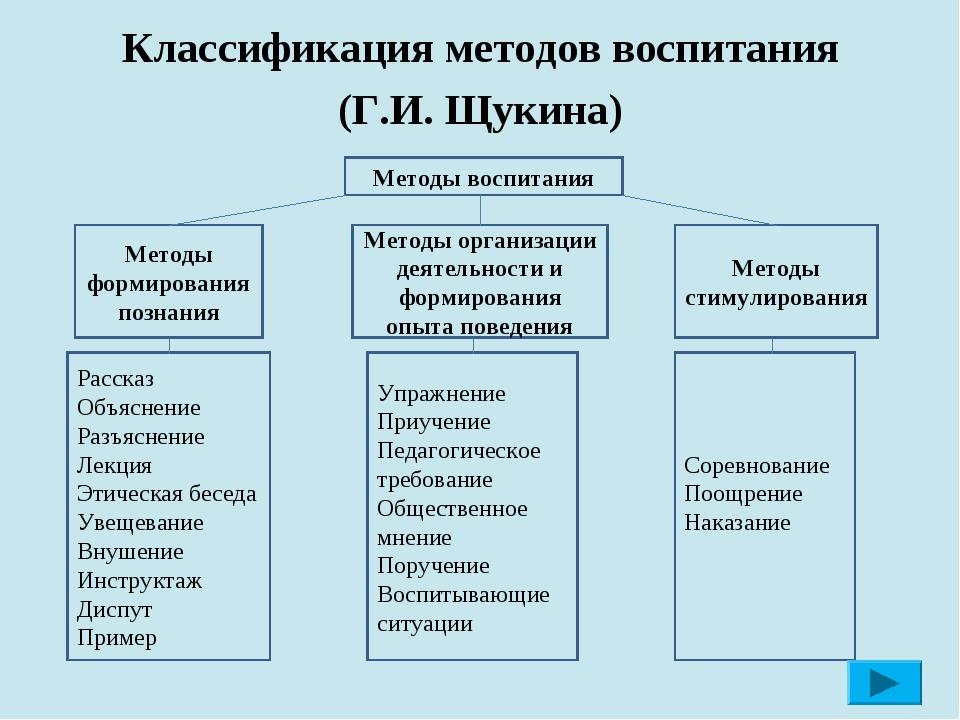 Классификация методов воспитания (Г.И. Щукина) Методы воспитания Методы форм...