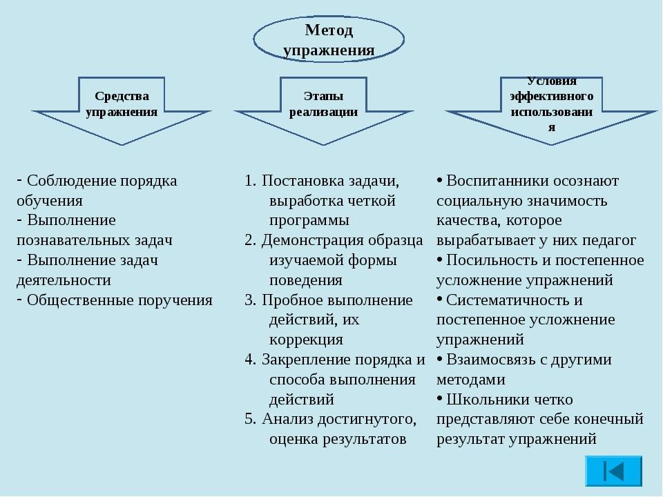 Метод упражнения Средства упражнения Этапы реализации Условия эффективного ис...