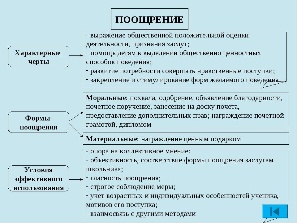 ПООЩРЕНИЕ Характерные черты выражение общественной положительной оценки деяте...