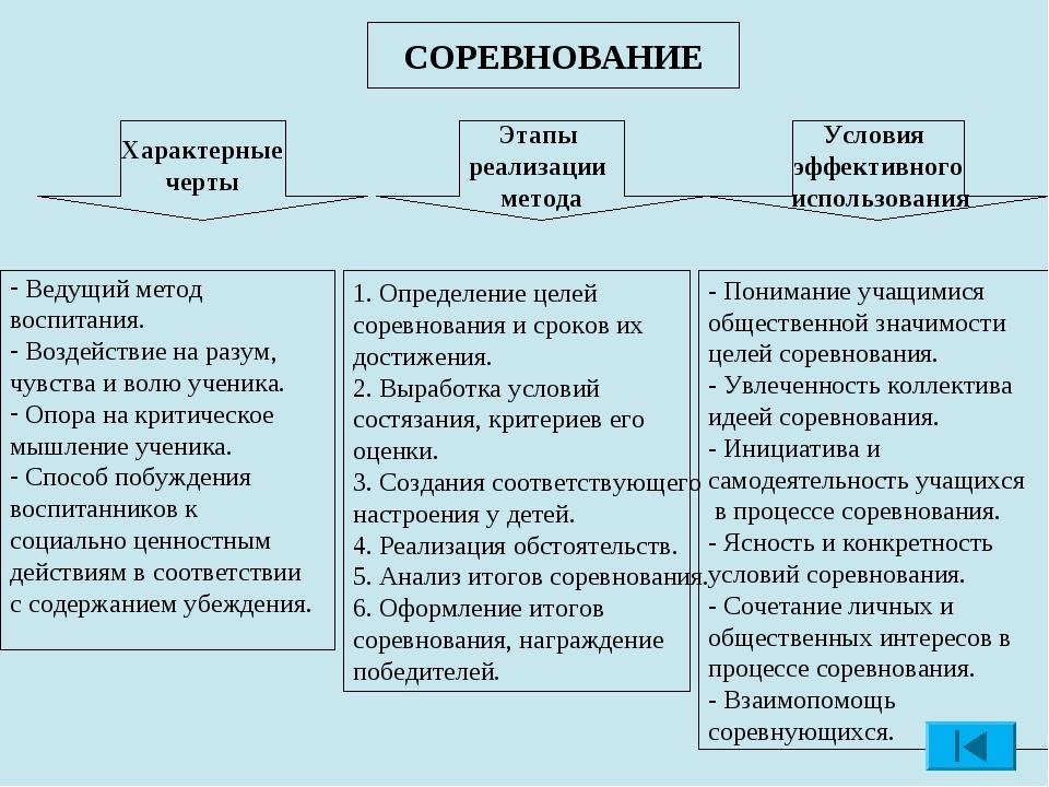 СОРЕВНОВАНИЕ Характерные черты Условия эффективного использования Этапы реали...