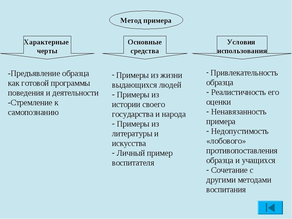 Метод примера Характерные черты Предъявление образца как готовой программы по...