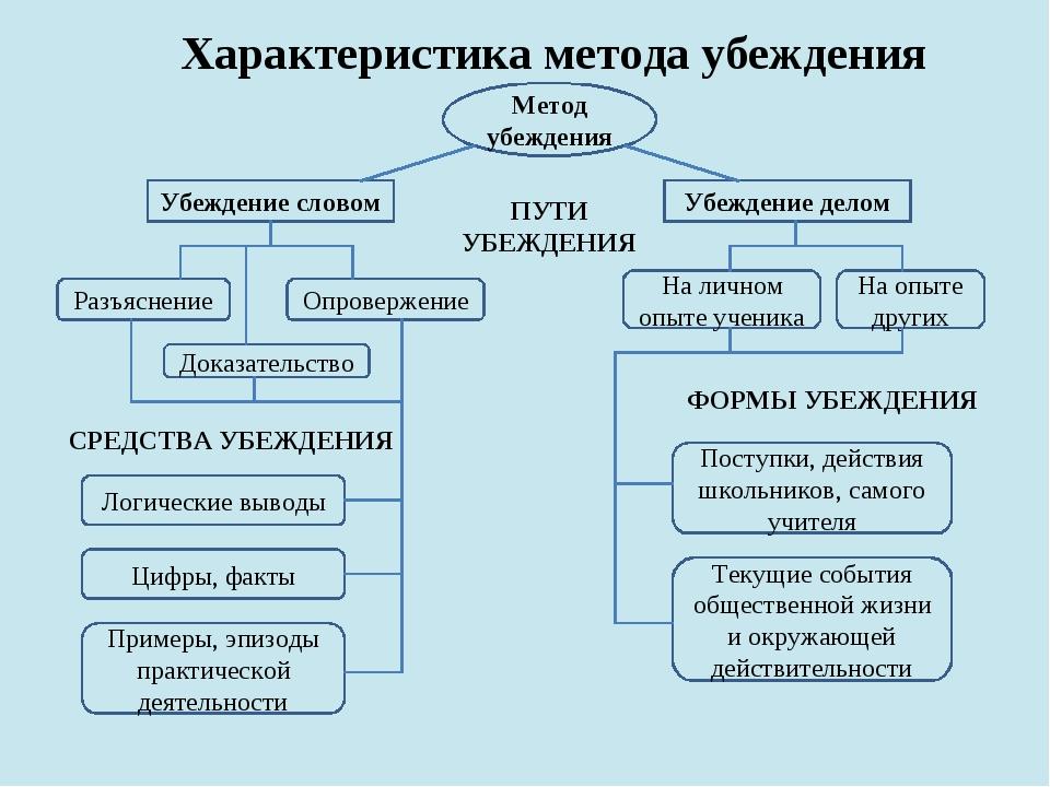 Характеристика метода убеждения Метод убеждения Убеждение словом Убеждение де...