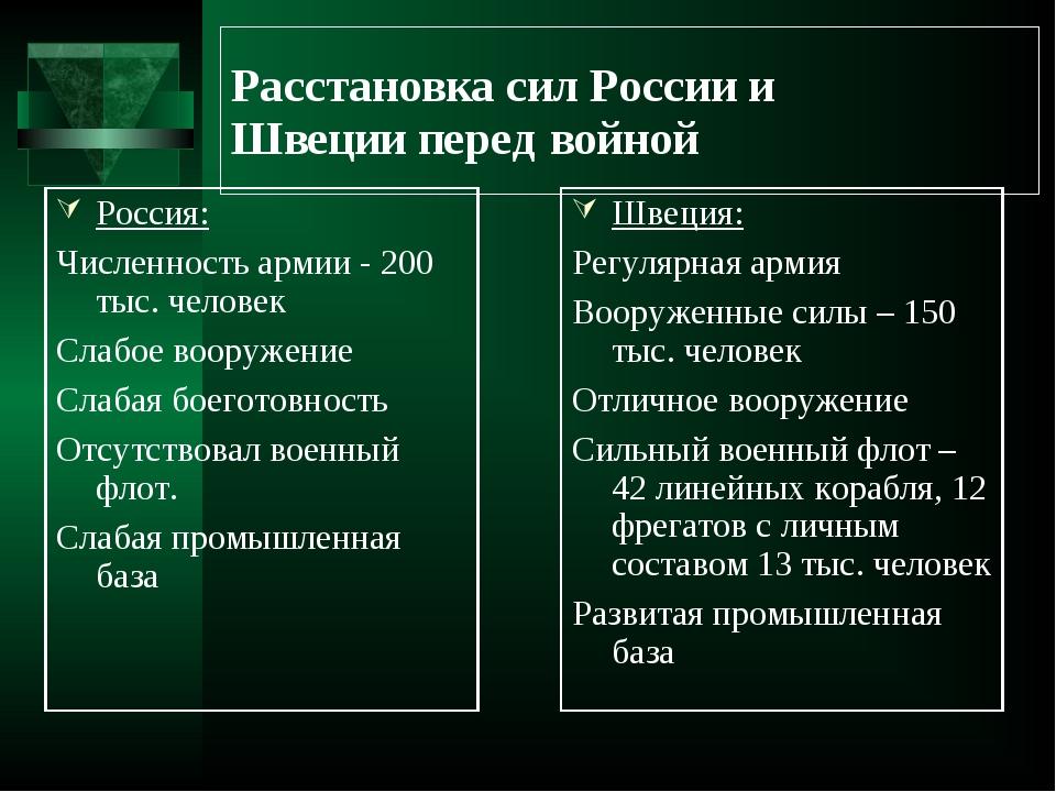 Расстановка сил России и Швеции перед войной Россия: Численность армии - 200...