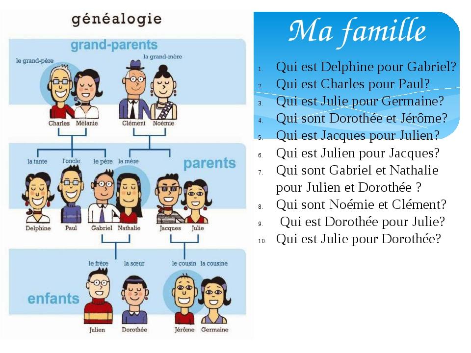 Ma famille Qui est Delphine pour Gabriel? Qui est Charles pour Paul? Qui est...