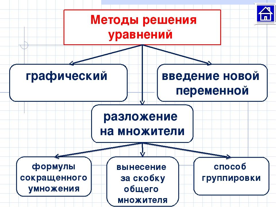Методы решения уравнений графический введение новой переменной разложение на...