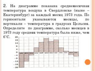 2. На диаграмме показана среднемесячная температура воздуха в Свердловске (ны