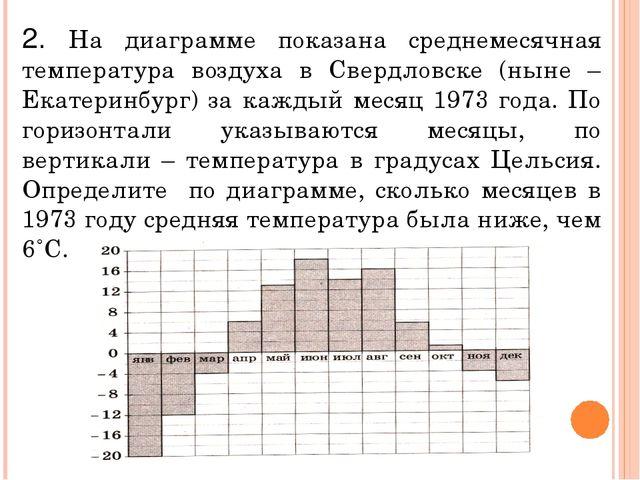 2. На диаграмме показана среднемесячная температура воздуха в Свердловске (ны...