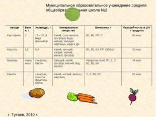 ОвощиБелки, гУглеводы, гМинеральные веществаВитамины, гКалорий-ность в 1