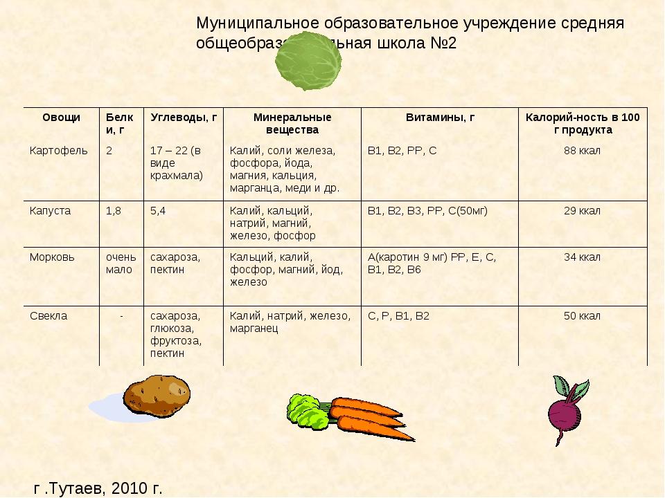 ОвощиБелки, гУглеводы, гМинеральные веществаВитамины, гКалорий-ность в 1...