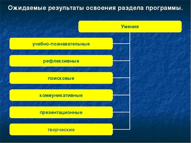 Ожидаемые результаты освоения раздела программы.