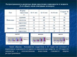 Распространенность различных форм наркотизма в зависимости от возраста (% от