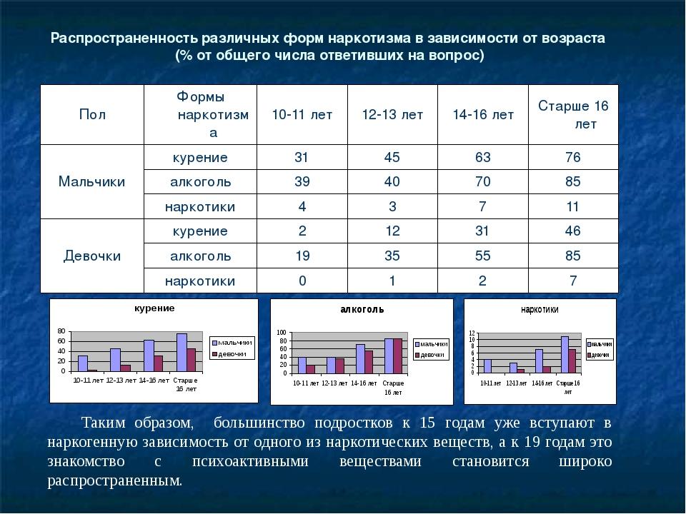 Распространенность различных форм наркотизма в зависимости от возраста (% от...