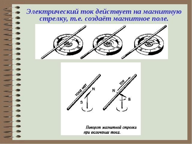 Электрический ток действует на магнитную стрелку, т.е. создаёт магнитное поле.