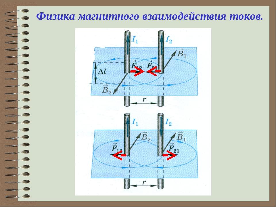 Физика магнитного взаимодействия токов.