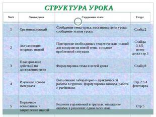 СТРУКТУРА УРОКА №п/пЭтапы урокаСодержание этапаРесурс 1ОрганизационныйС