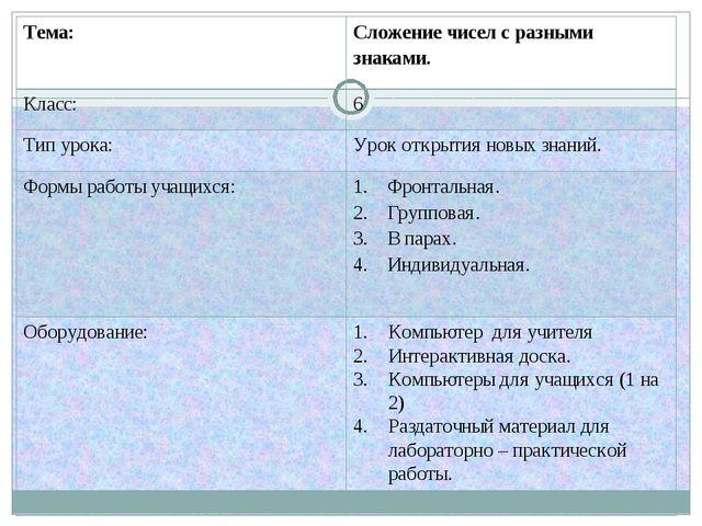 Тема:Сложение чисел с разными знаками. Класс:6 Тип урока:Урок открытия нов...