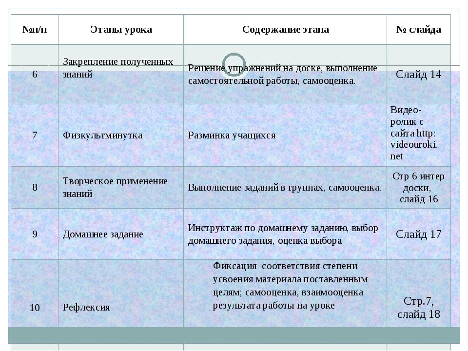 №п/пЭтапы урокаСодержание этапа№ слайда 6Закрепление полученных знаний Р...