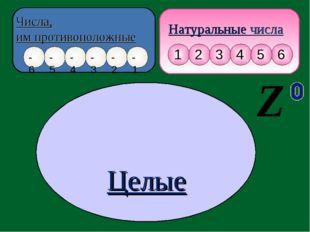 Натуральные числа Числа, им противоположные Целые