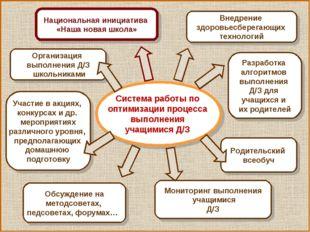 Система работы по оптимизации процесса выполнения учащимися Д/З Внедрение здо