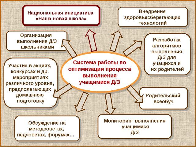 Система работы по оптимизации процесса выполнения учащимися Д/З Внедрение здо...