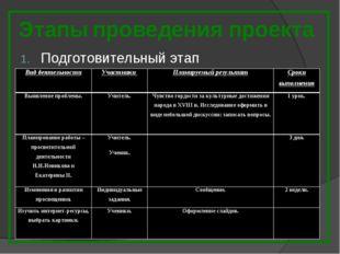 Этапы проведения проекта Подготовительный этап Вид деятельностиУчастники Пл