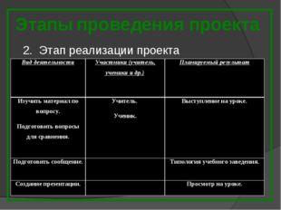 Этапы проведения проекта 2. Этап реализации проекта Вид деятельностиУчастник