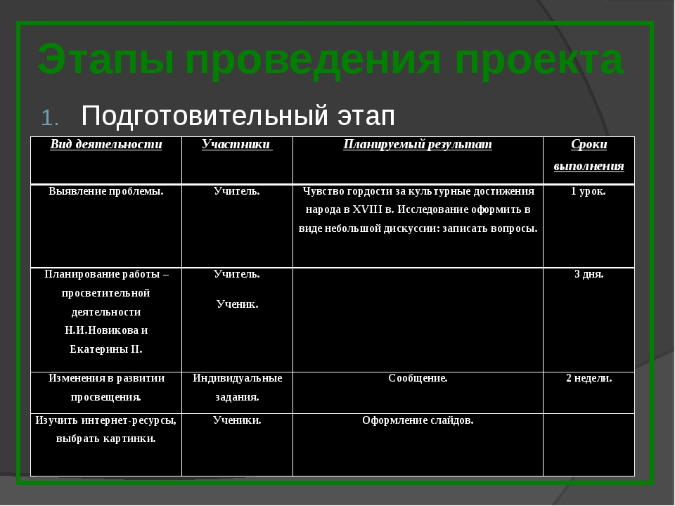 Этапы проведения проекта Подготовительный этап Вид деятельностиУчастники Пл...