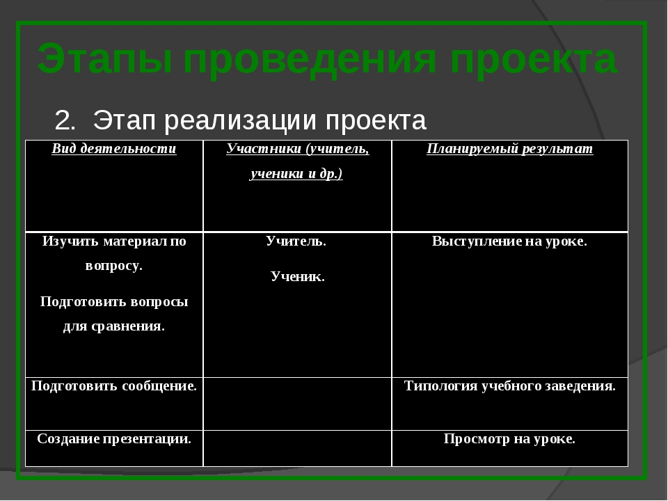 Этапы проведения проекта 2. Этап реализации проекта Вид деятельностиУчастник...
