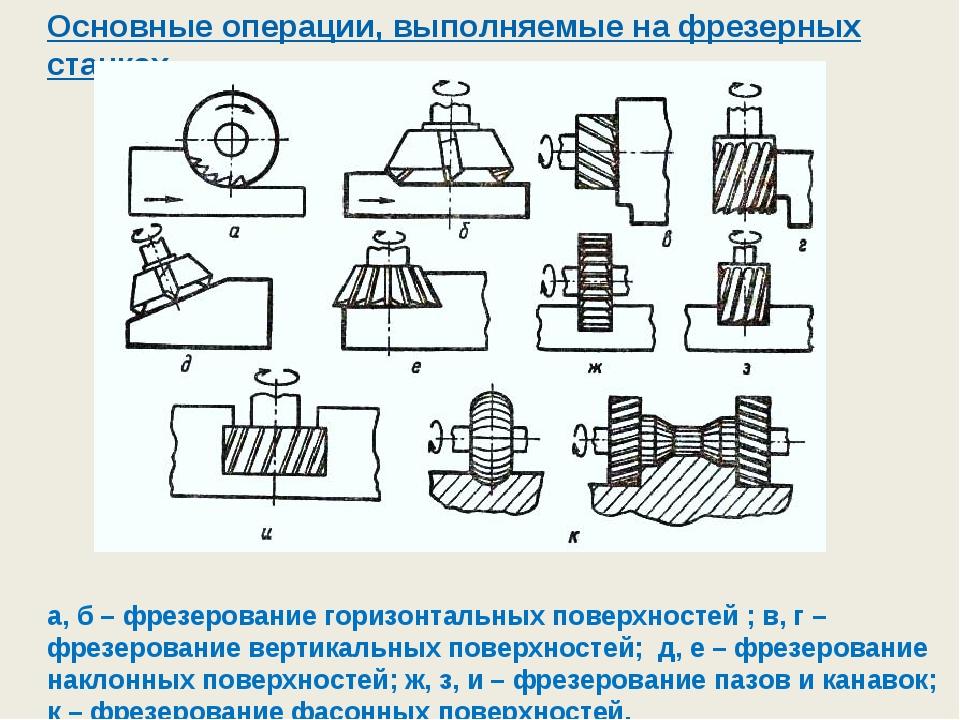 Основные операции, выполняемые на фрезерных станках а, б – фрезерование гориз...