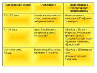 Исторический период Особенности Информация о литературных произведениях Χǀ–Χǀ