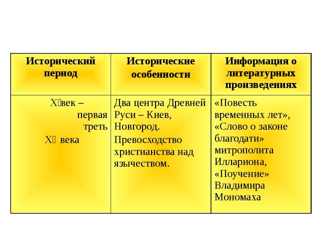 Исторический период Исторические особенности Информация о литературных произв...