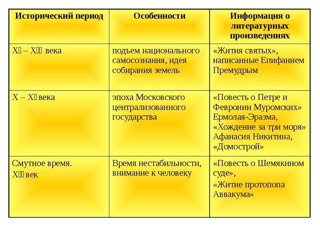 Исторический период Особенности Информация о литературных произведениях Χǀ–Χǀ...